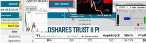 UVXY – Volatility ETF – III.